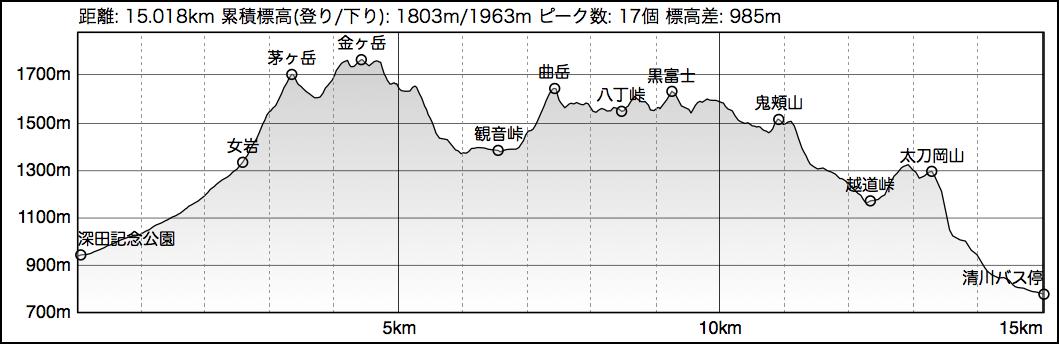 TrailNote : 地形図に標高グラフを組み込む